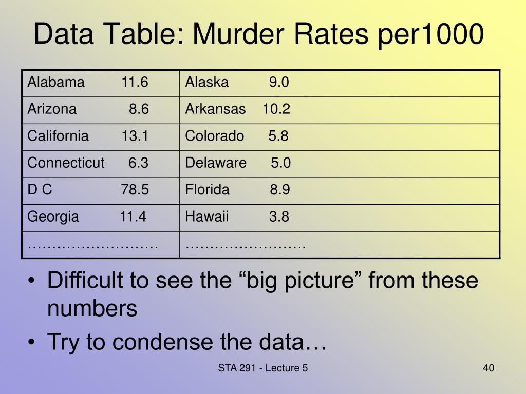 Data Table: Murder Rates per1000