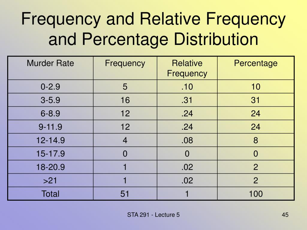Frequency and Relative Frequency and Percentage Distribution