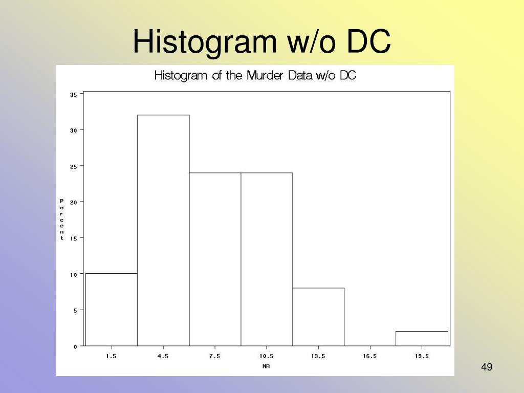 Histogram w/o DC