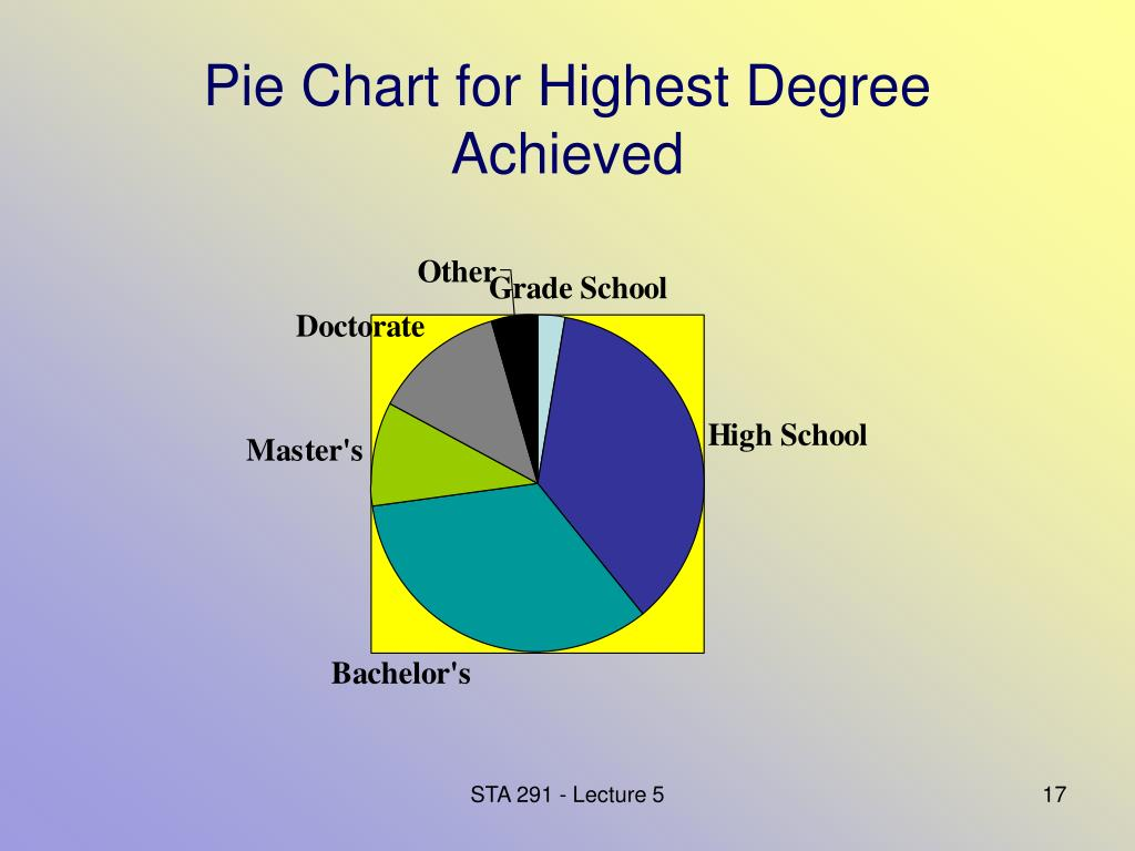 Pie Chart for Highest Degree Achieved