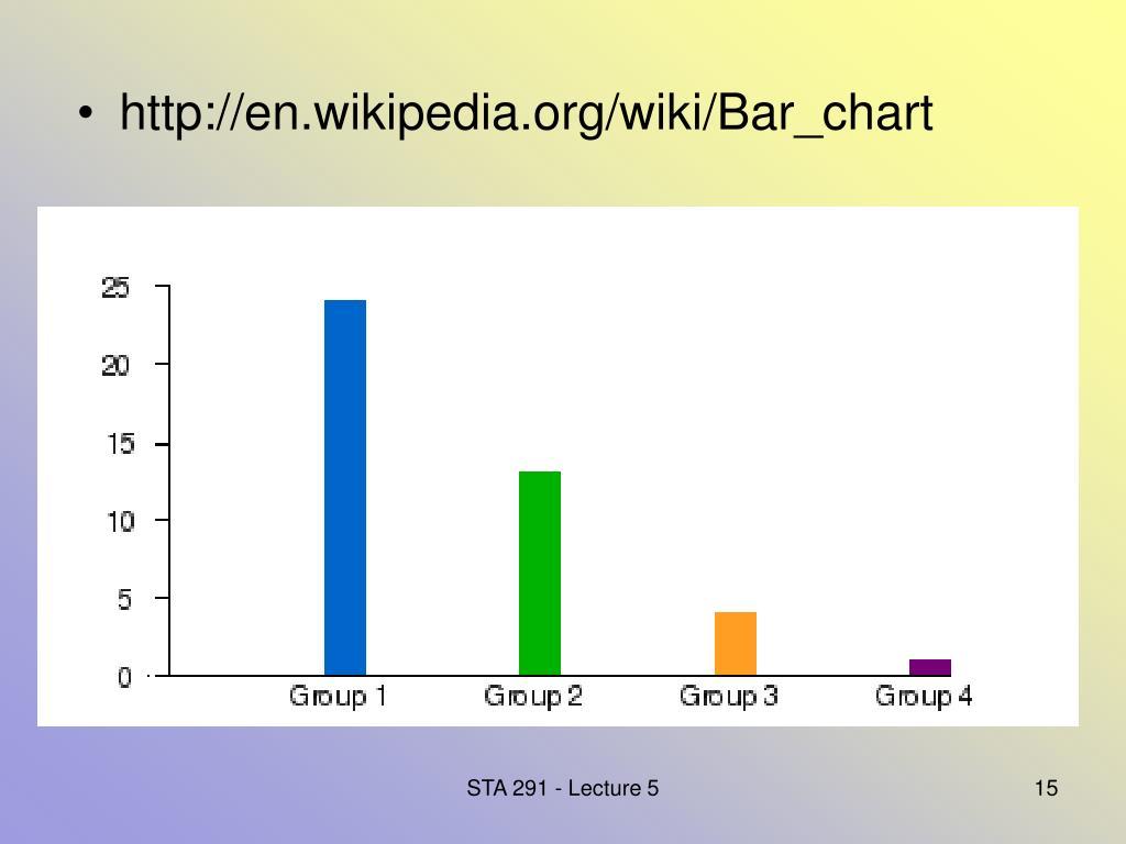http://en.wikipedia.org/wiki/Bar_chart