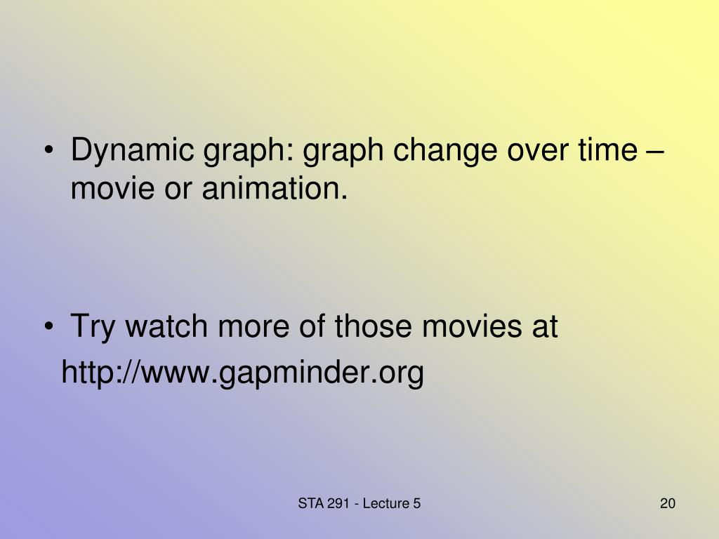 Dynamic graph: graph change over time – movie or animation.