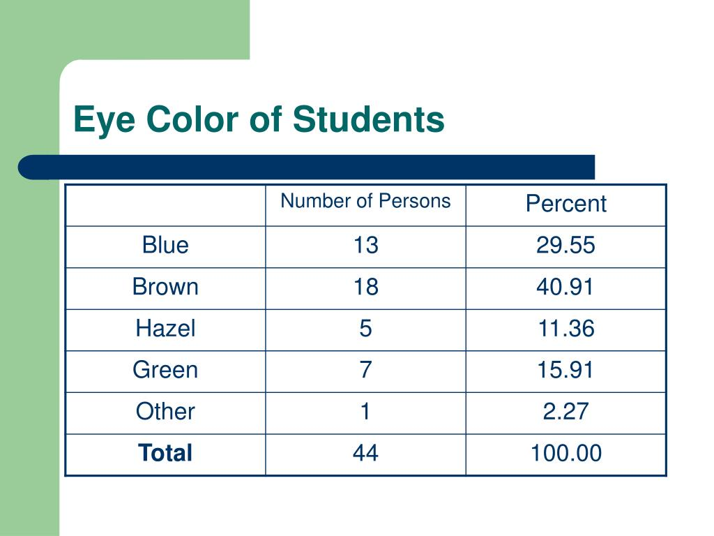 Eye Color of Students