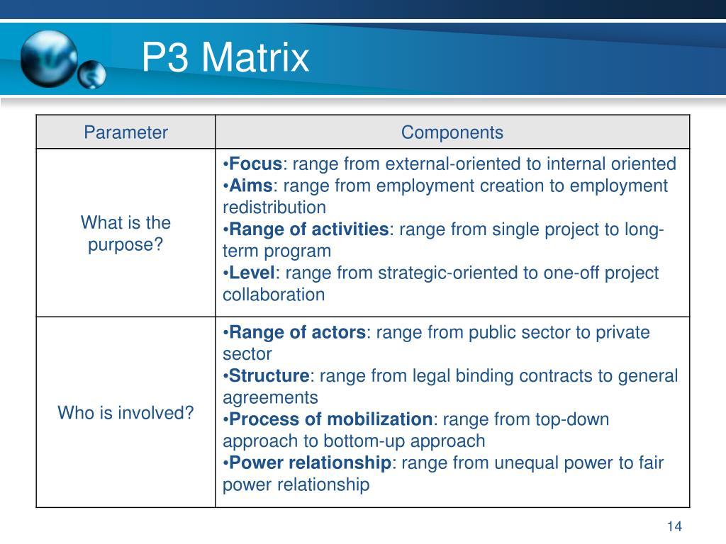 P3 Matrix