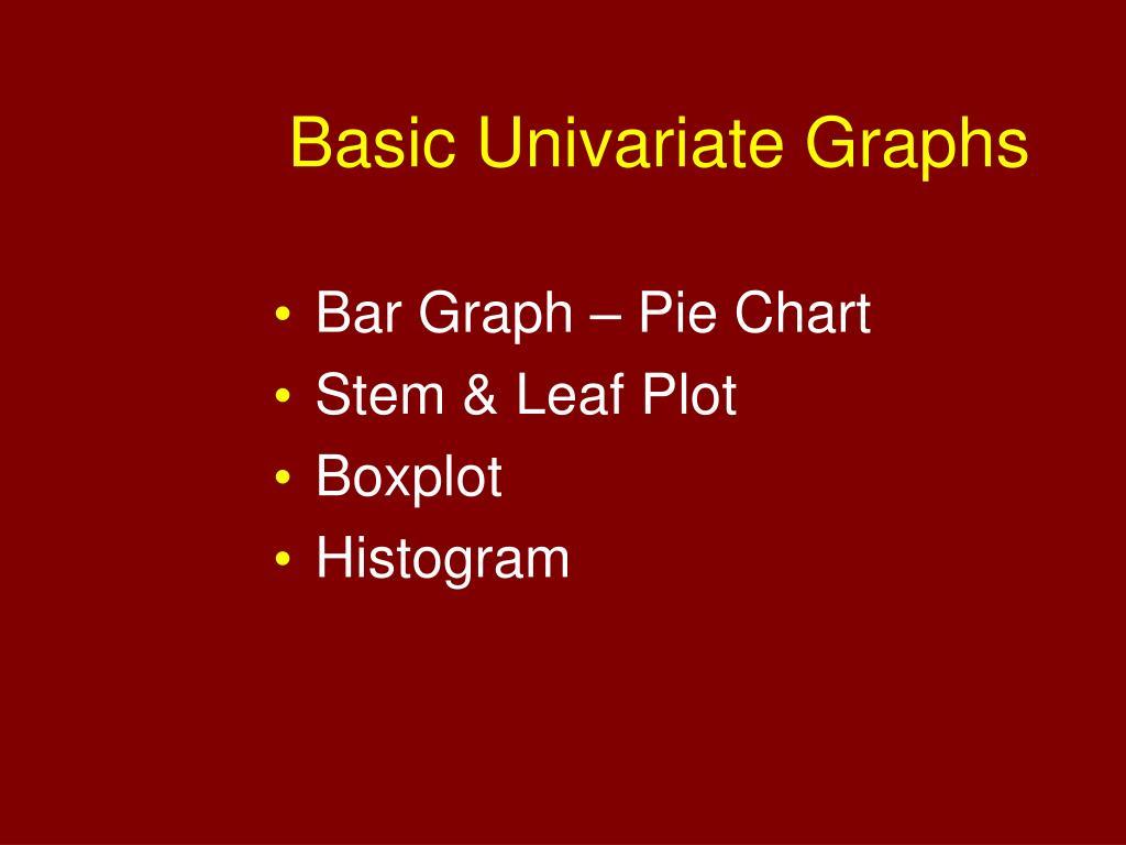 Basic Univariate Graphs