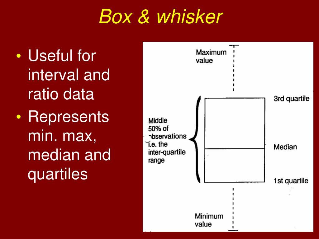 Box & whisker