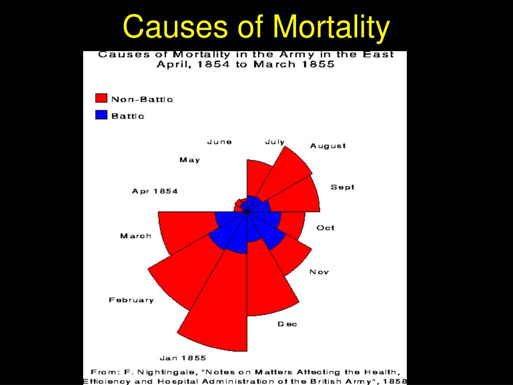 Causes of Mortality