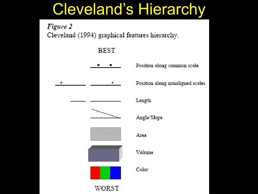 Cleveland's Hierarchy