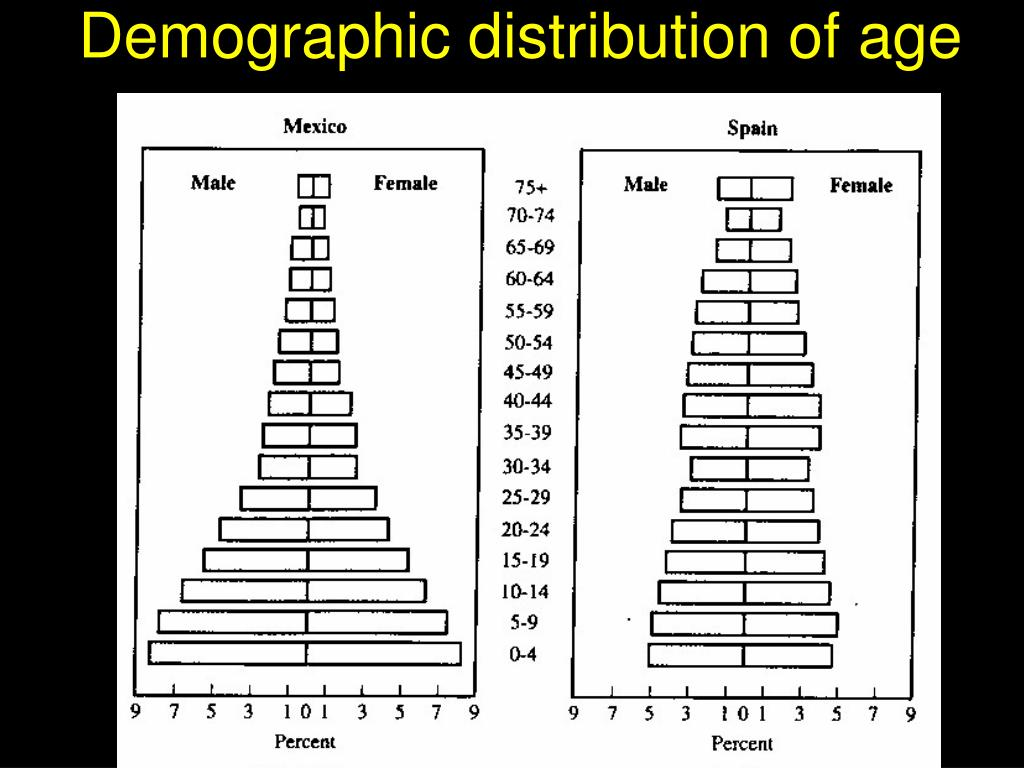 Demographic distribution of age