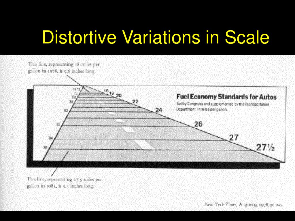 Distortive Variations in Scale