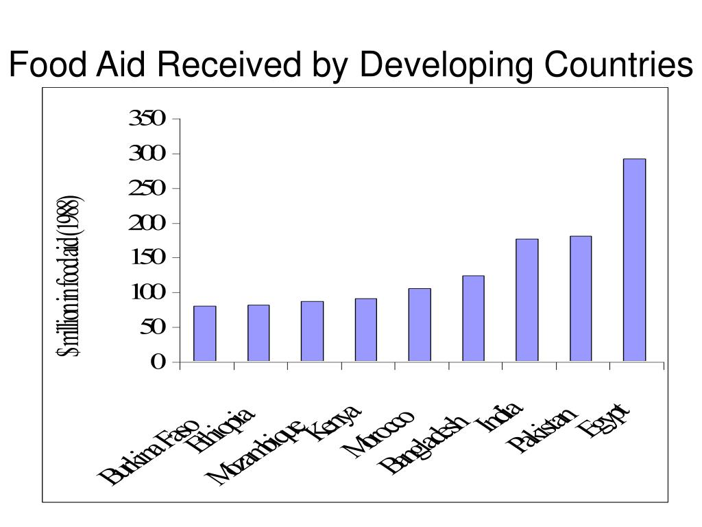 Food Aid Received by Developing Countries