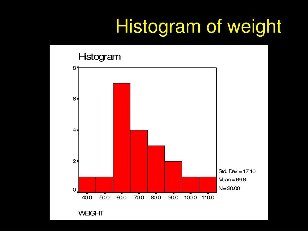 Histogram of weight