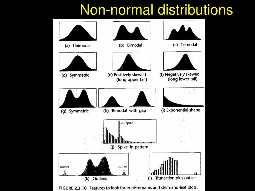 Non-normal distributions