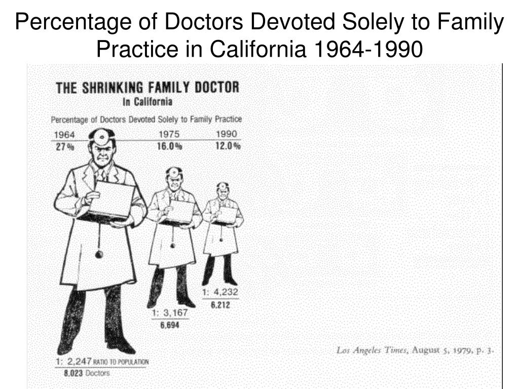 Percentage of Doctors Devoted Solely to Family Practice in California 1964-1990