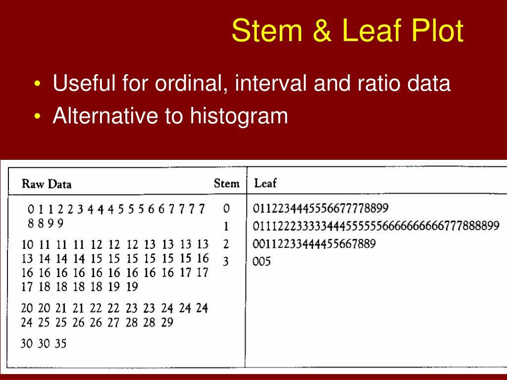 Stem & Leaf Plot