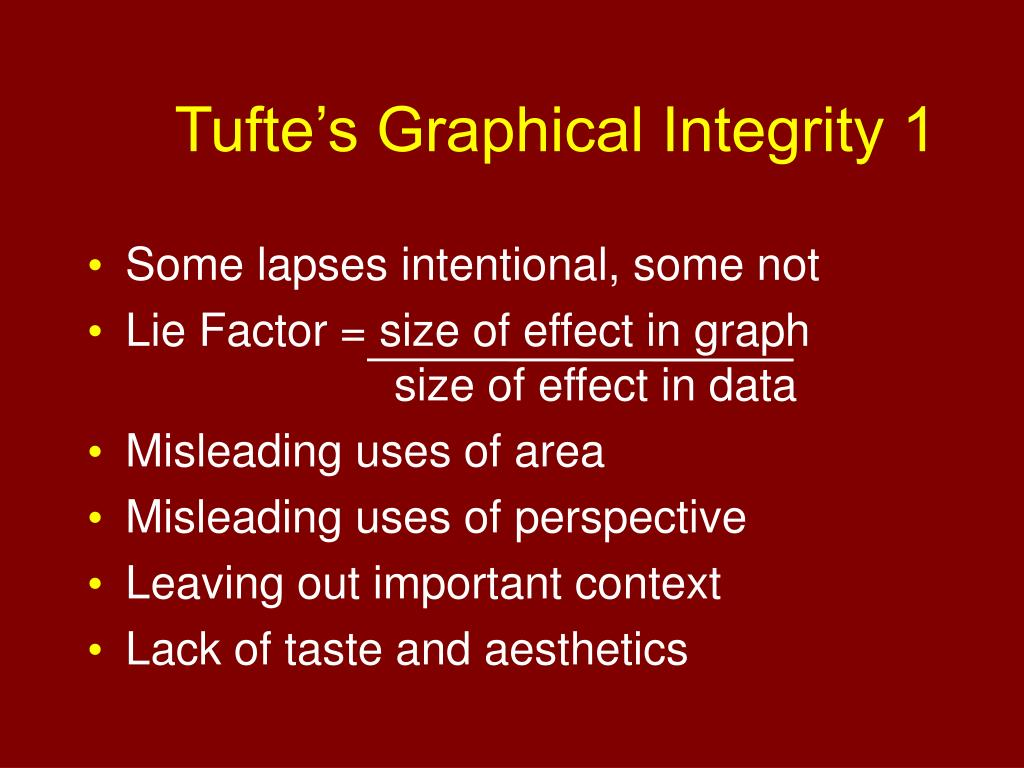 Tufte's Graphical Integrity 1