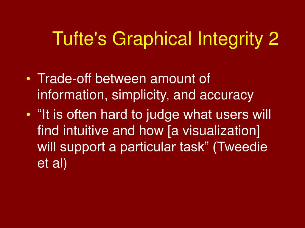 Tufte's Graphical Integrity 2