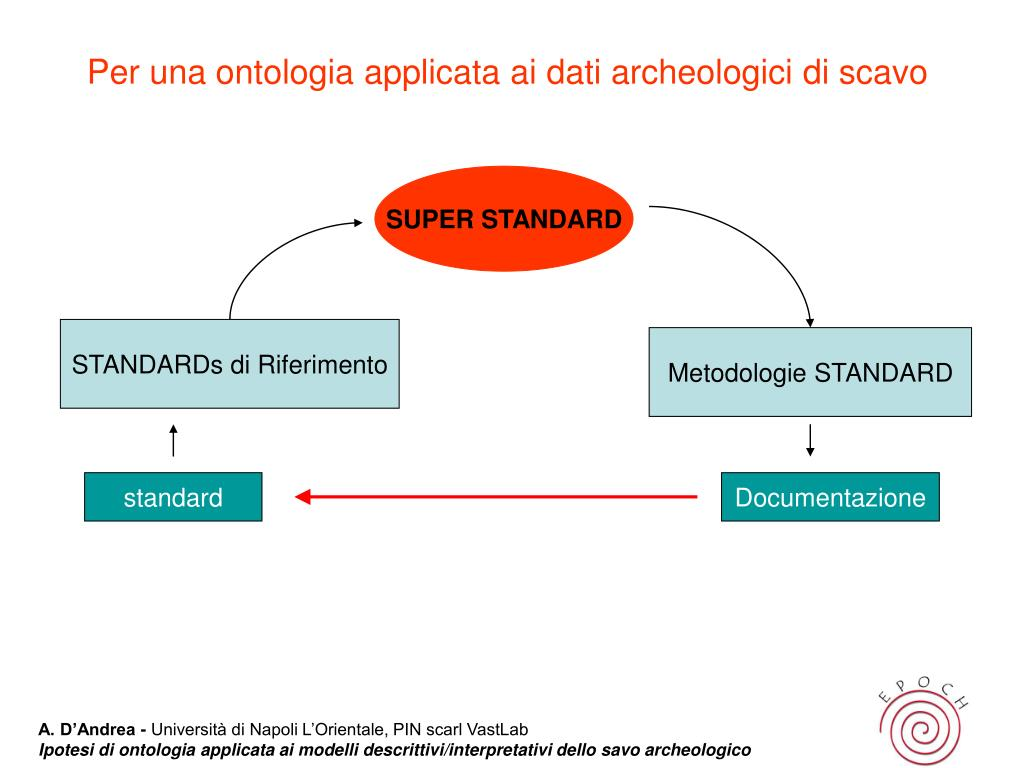 Per una ontologia applicata ai dati archeologici di scavo