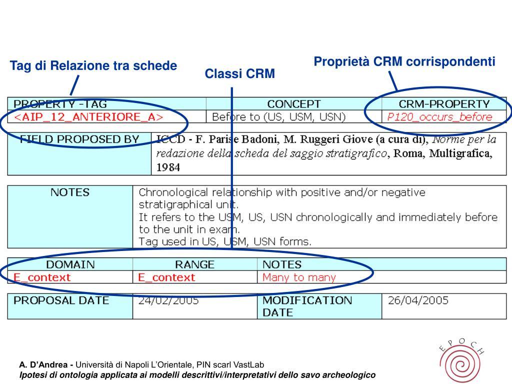 Proprietà CRM corrispondenti