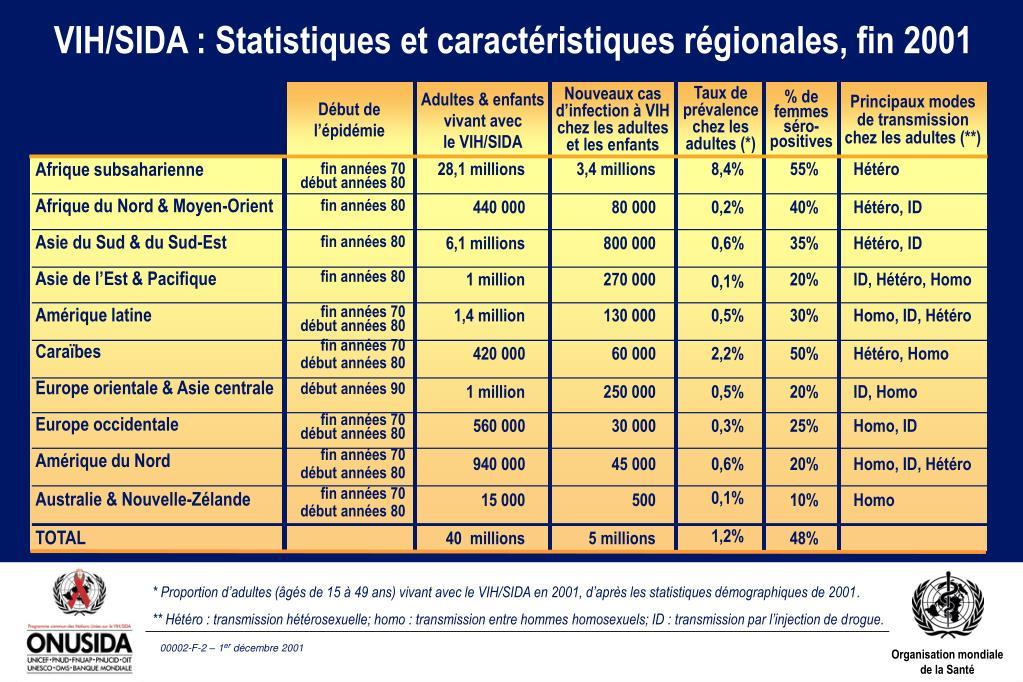 VIH/SIDA : Statistiques et caractéristiques régionales, fin 2001