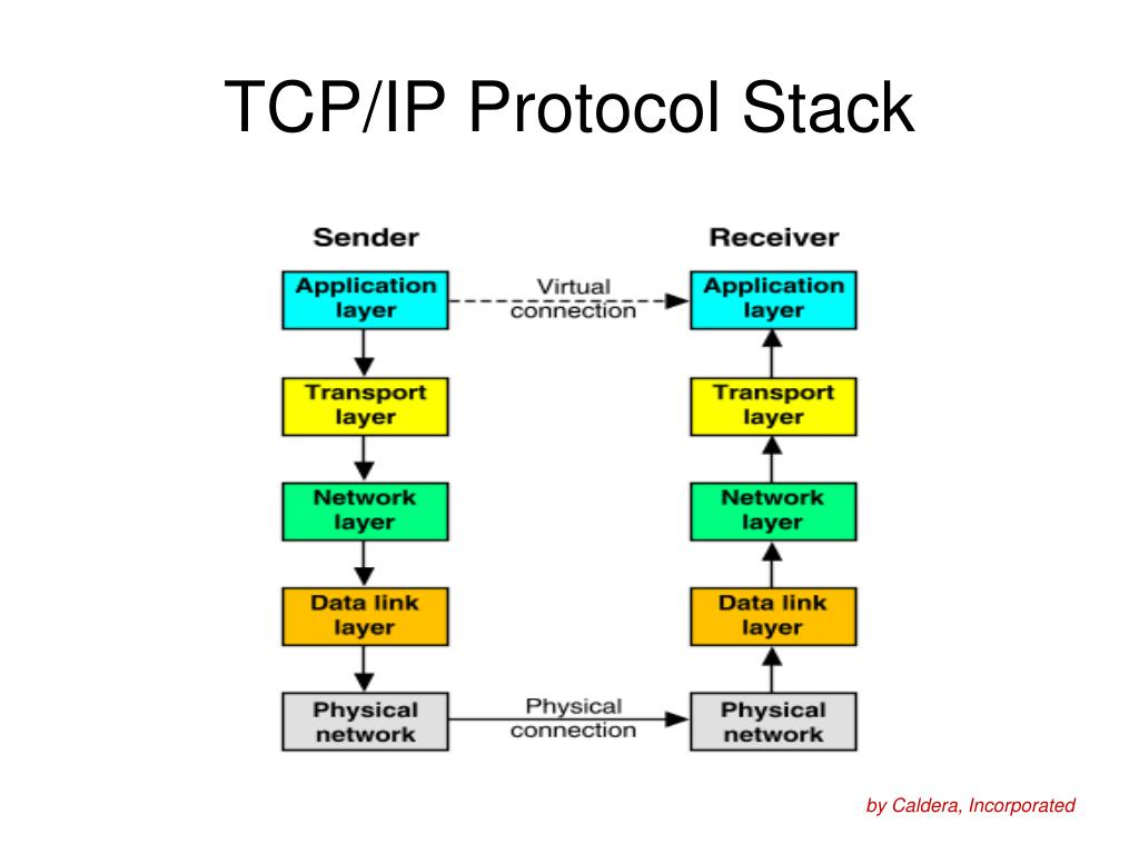 writing a tcp/ip stack
