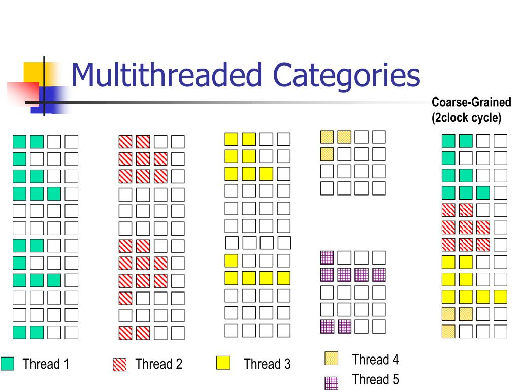 Multithreaded Categories