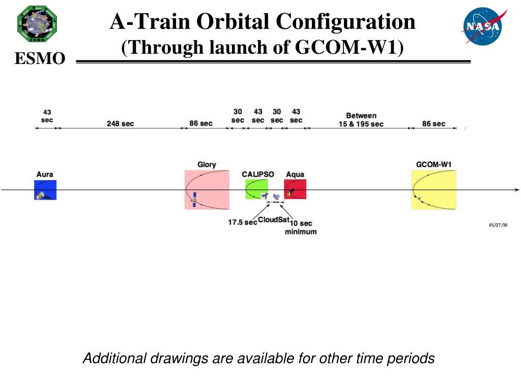 A-Train Orbital Configuration