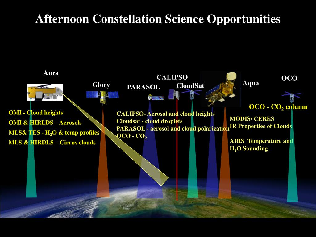 Afternoon Constellation Science Opportunities