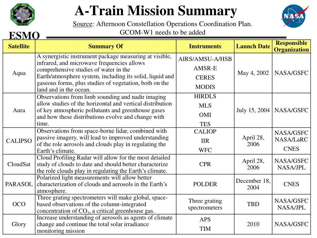 A-Train Mission Summary