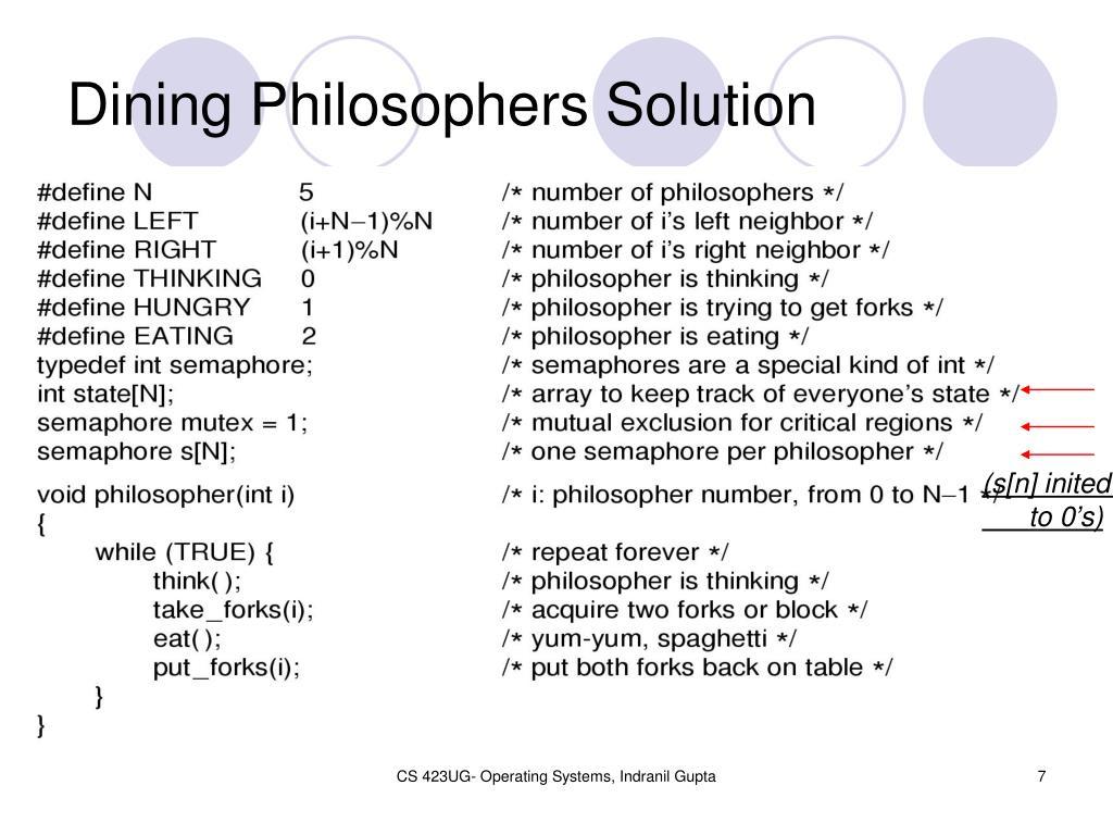 Dining Philosophers Solution