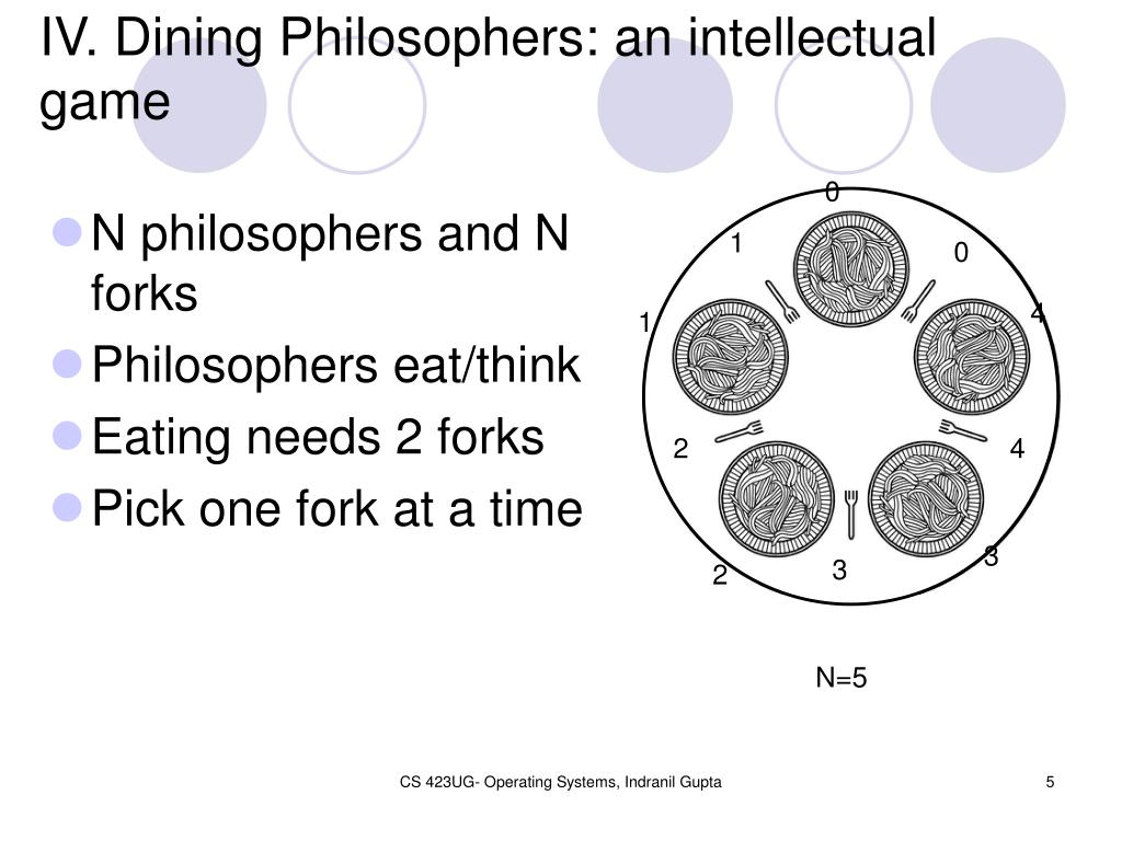 IV. Dining Philosophers: an intellectual game