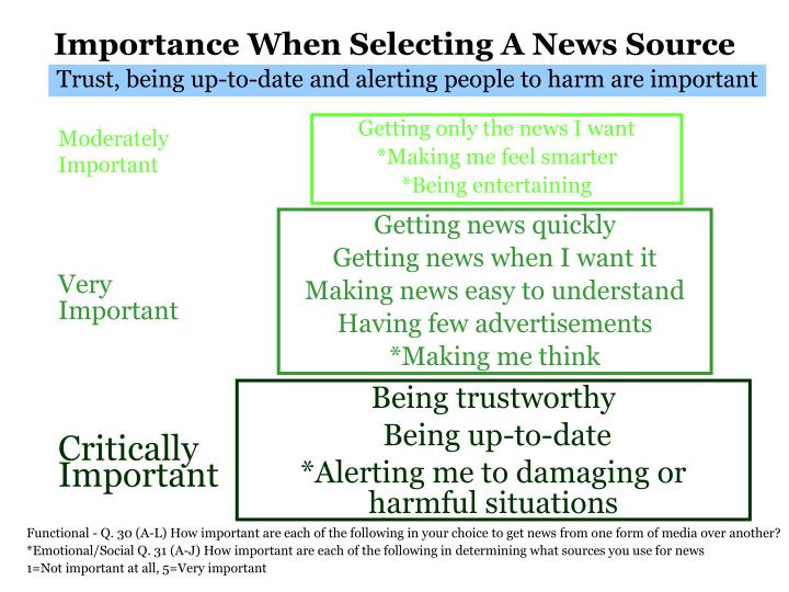 Importance When Selecting A News Source