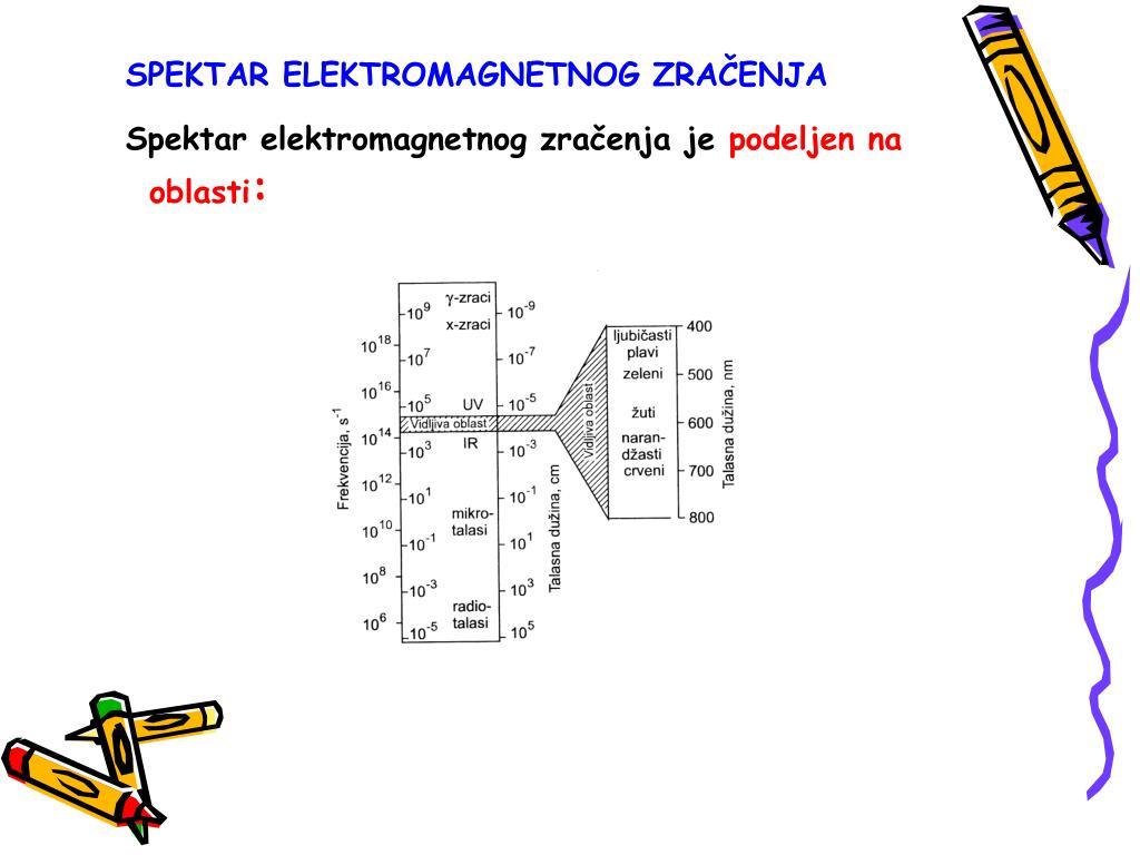 SPEKTAR ELEKTROMAGNETNOG ZRA