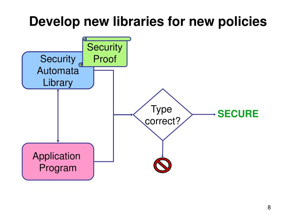 Develop new libraries for new policies