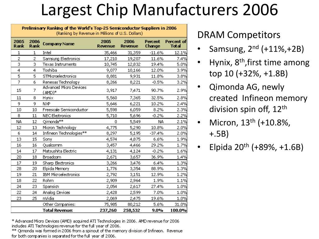 Largest Chip Manufacturers 2006