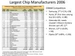 largest chip manufacturers 2006