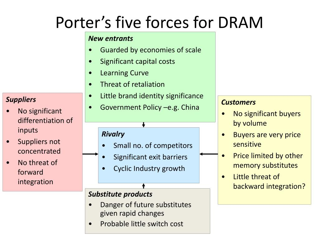 Porter's five forces for DRAM