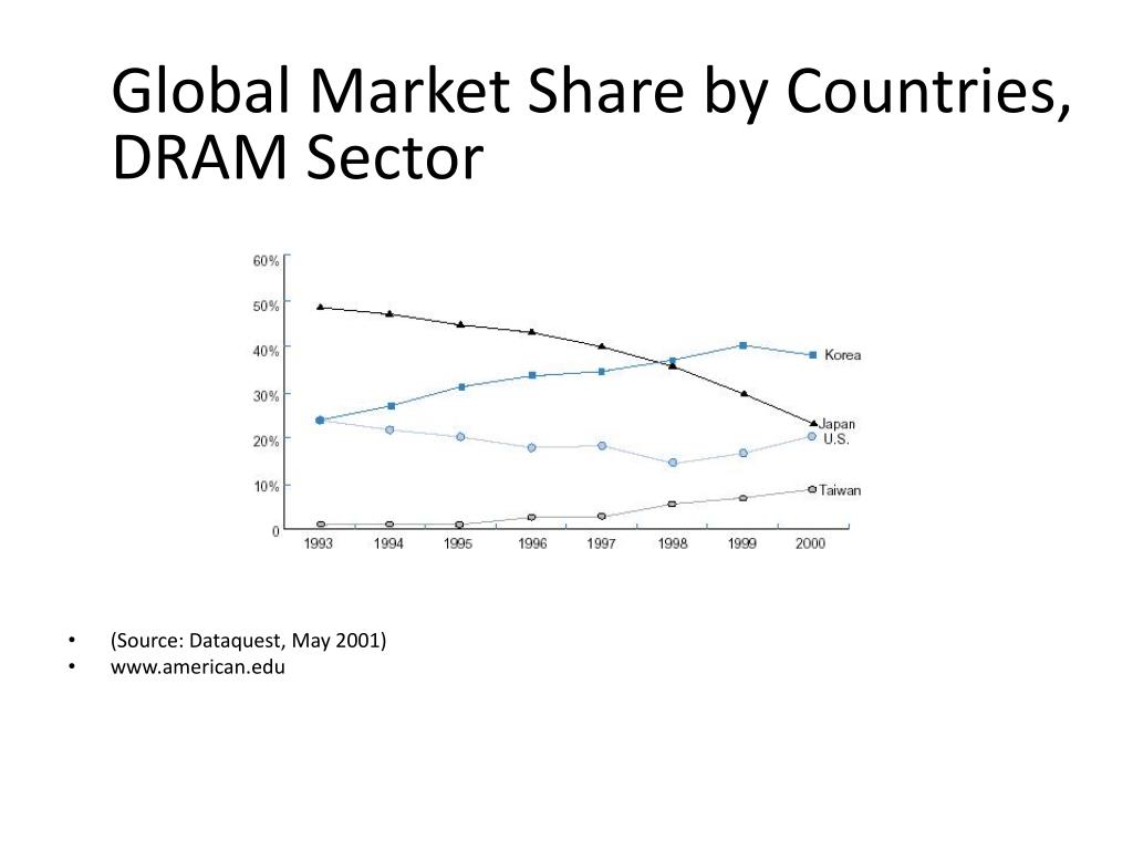 Global Market Share by Countries, DRAM Sector