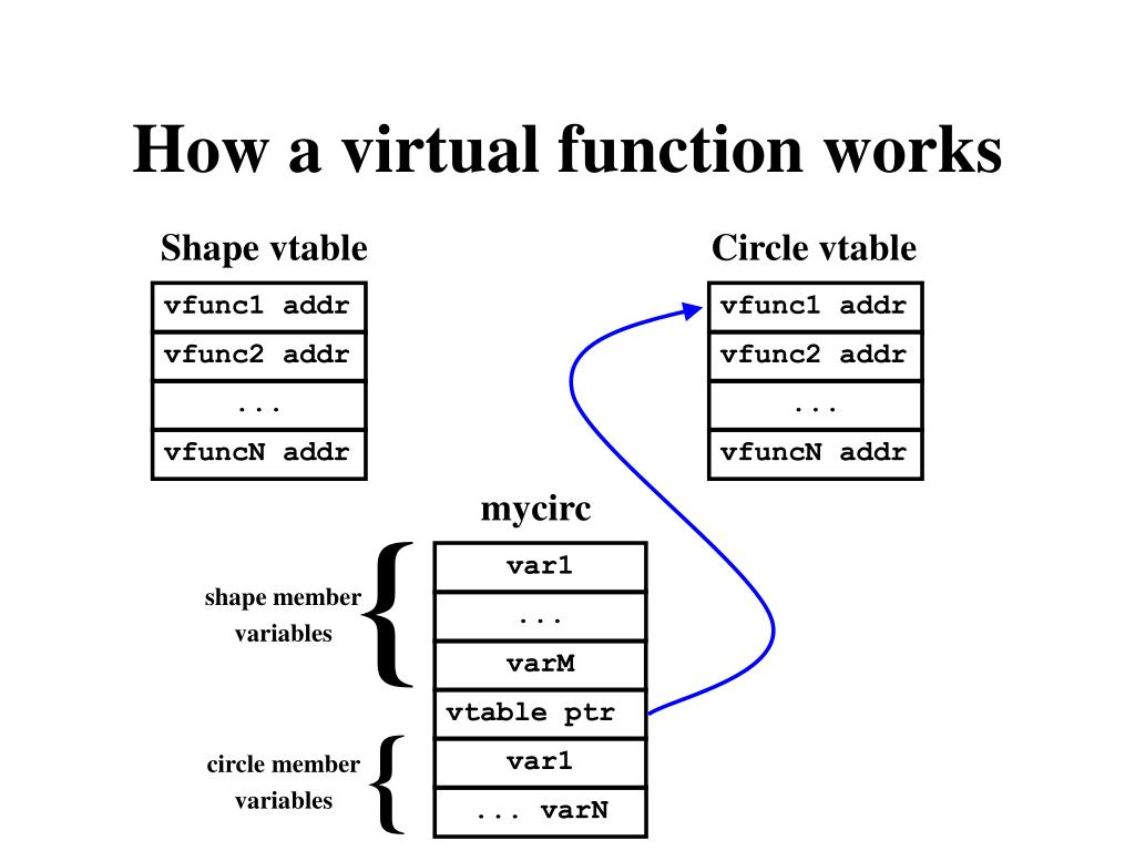 How a virtual function works