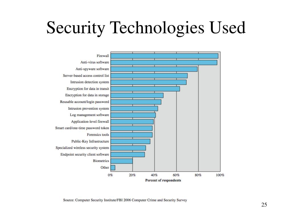 Security Technologies Used