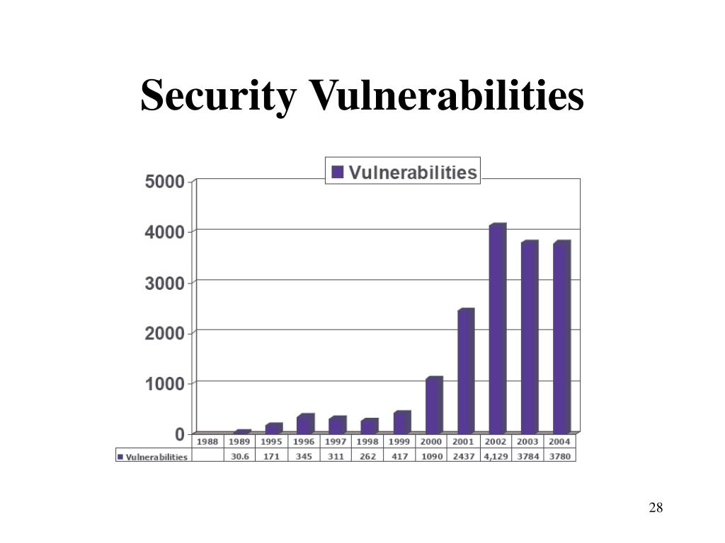 Security Vulnerabilities