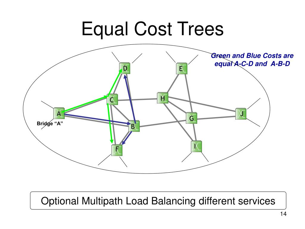 Equal Cost Trees