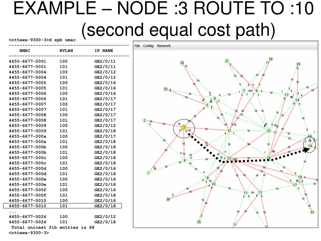 EXAMPLE – NODE :3 ROUTE TO :10
