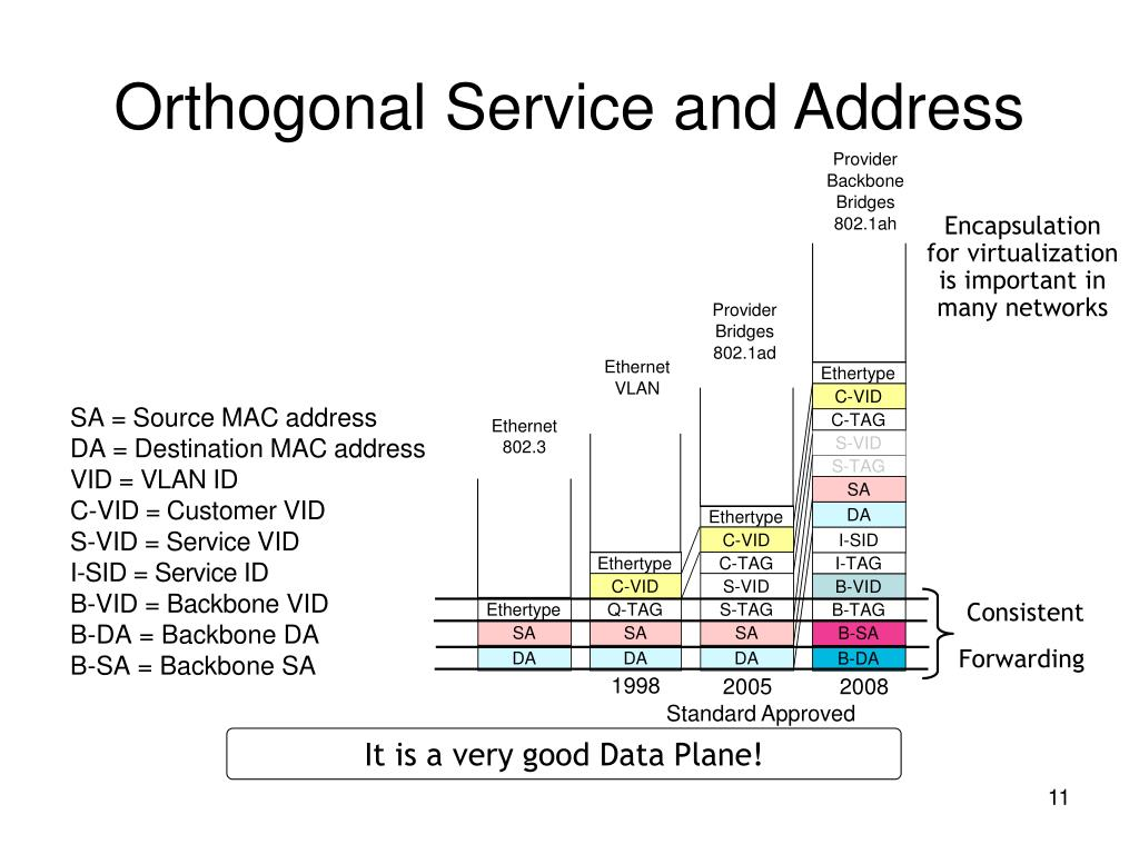 Orthogonal Service and Address