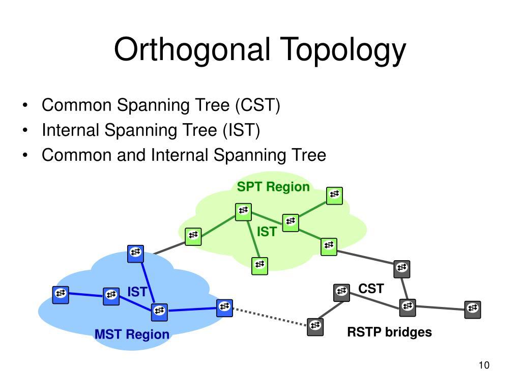 SPT Region