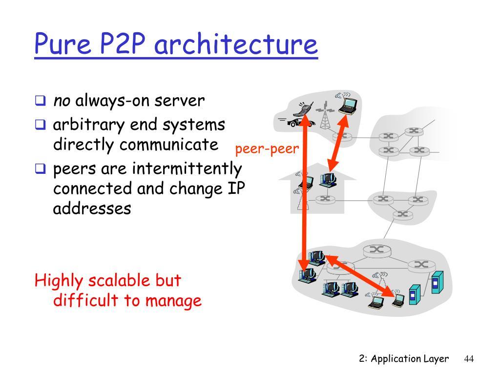 Pure P2P architecture