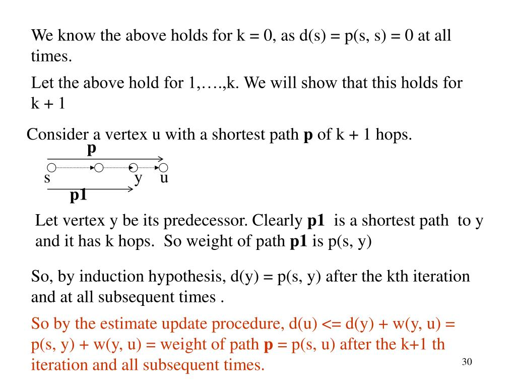 Consider a vertex u with a shortest path