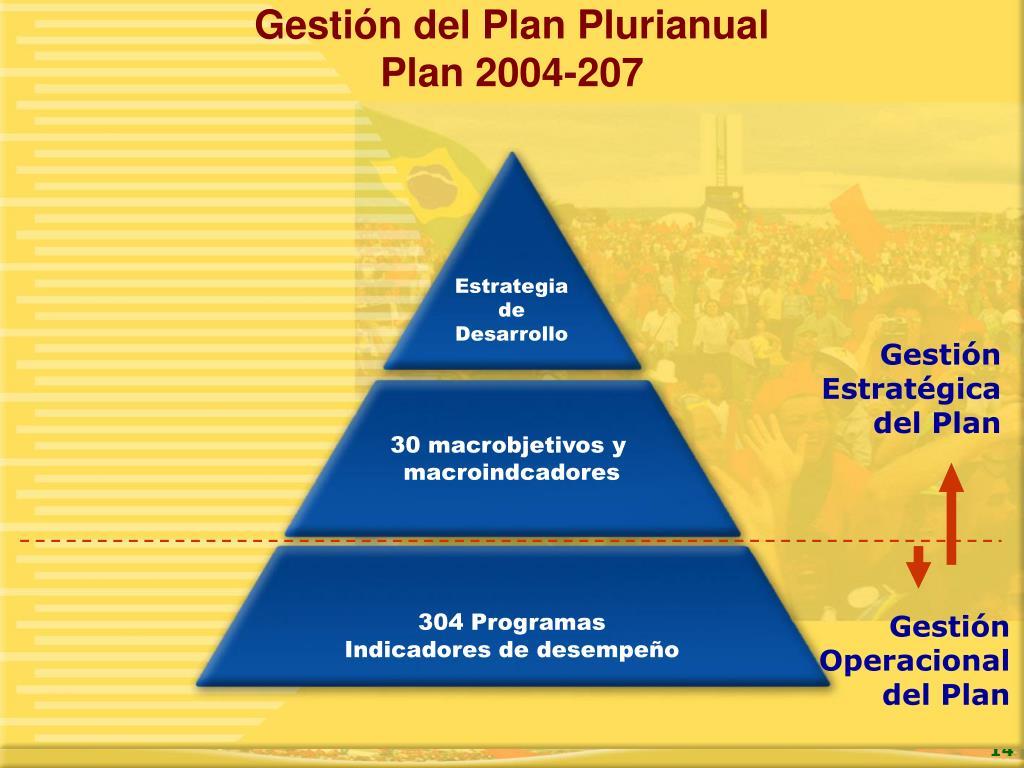 Gestión del Plan Plurianual
