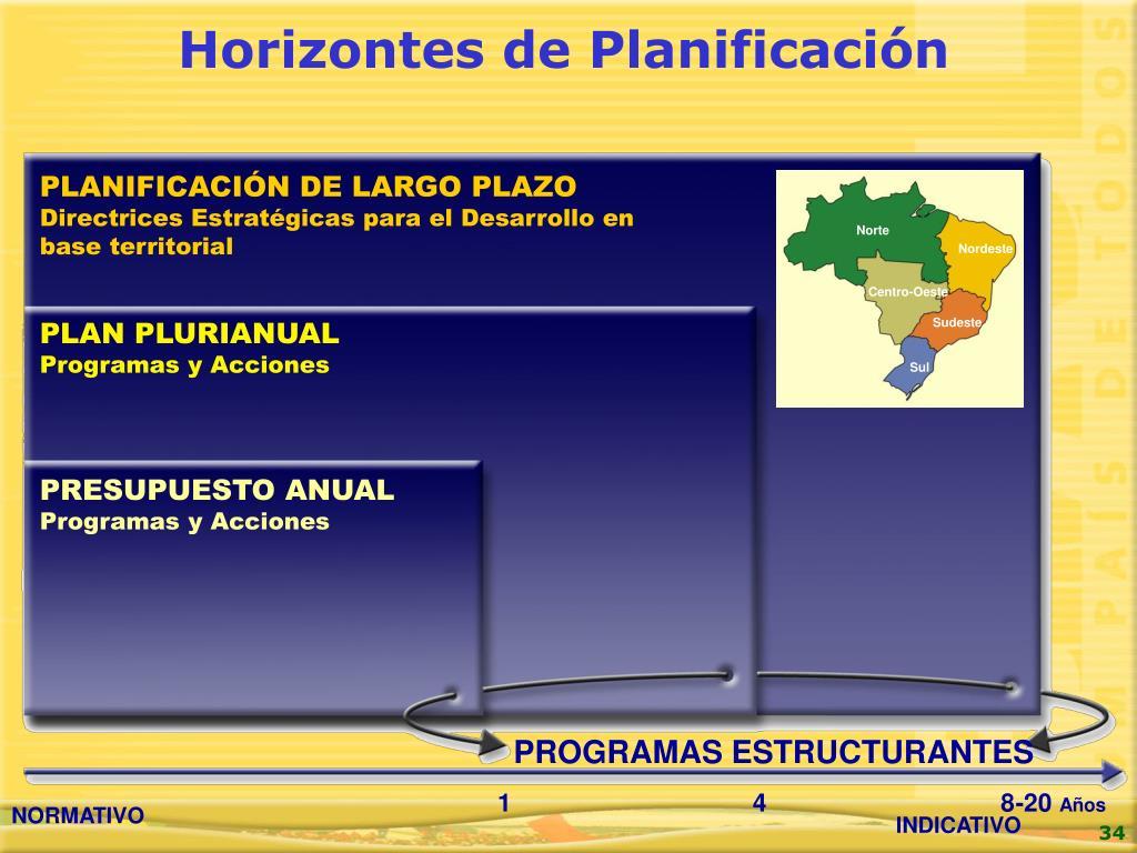 Horizontes de Plan