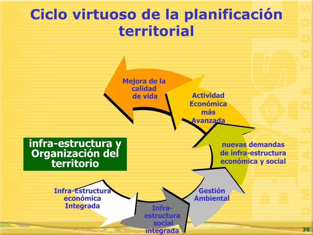 Ciclo virtuoso de la planificación territorial